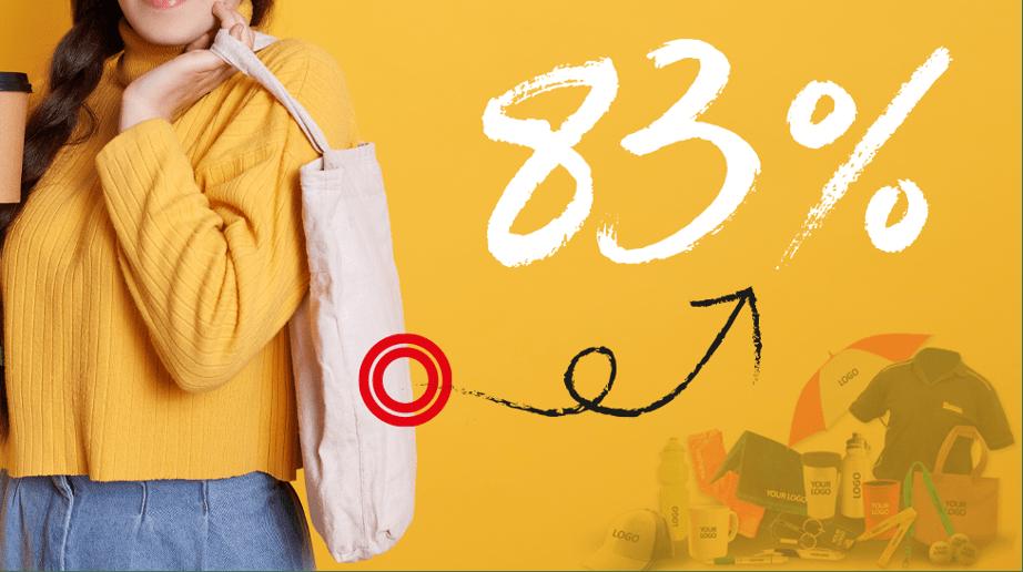 Hoy en día, el 83% de las personas que recibieron un artículo promocional tuvieron una mejor impresión de la marca. En un mercado en donde los Millenials empiezan a tener un gran impacto en las decisiones de compra, es necesario empezar a estudiar más a fondo a esta generación.